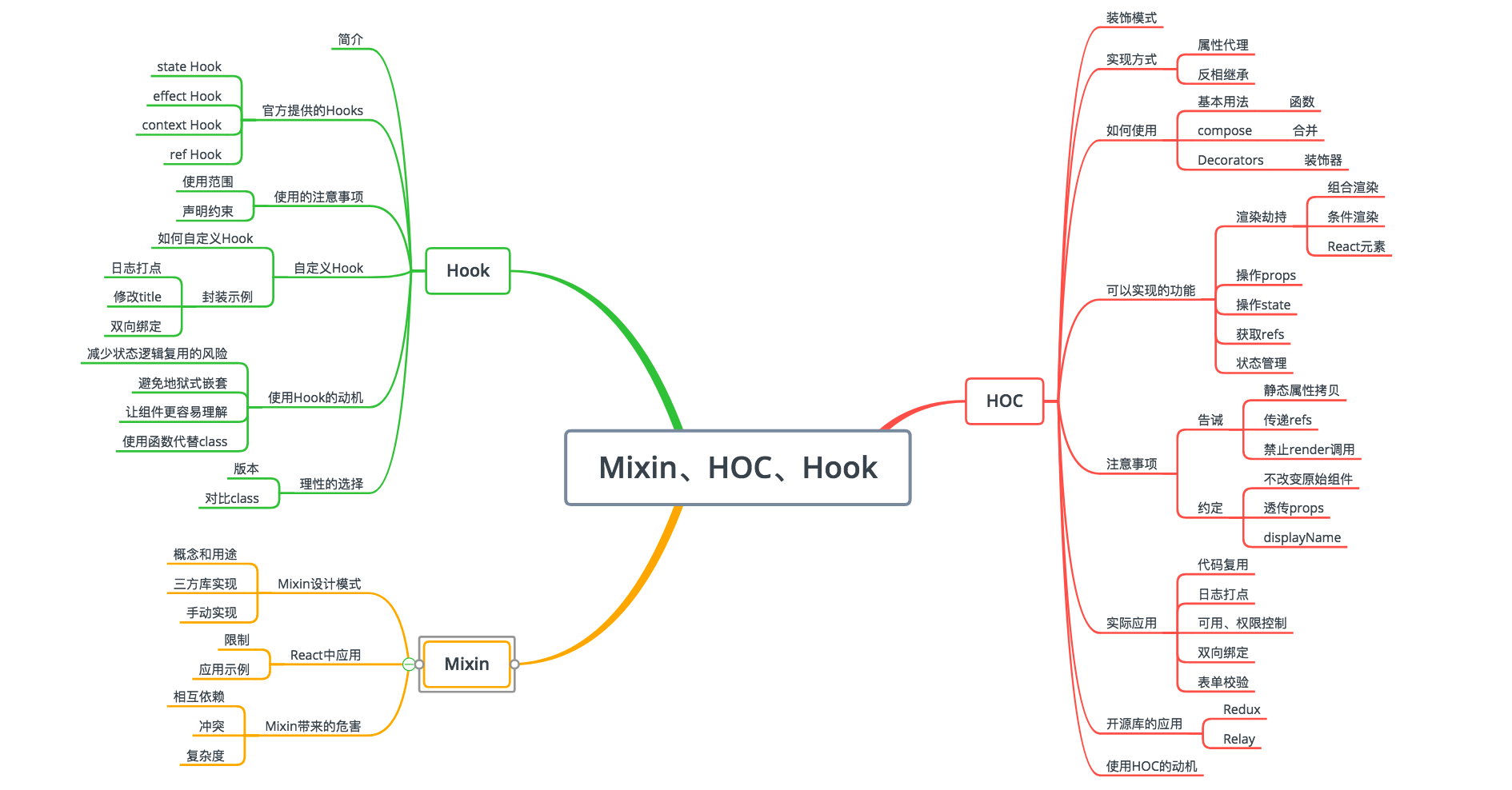From Mixin to React to Hook – DDCODE